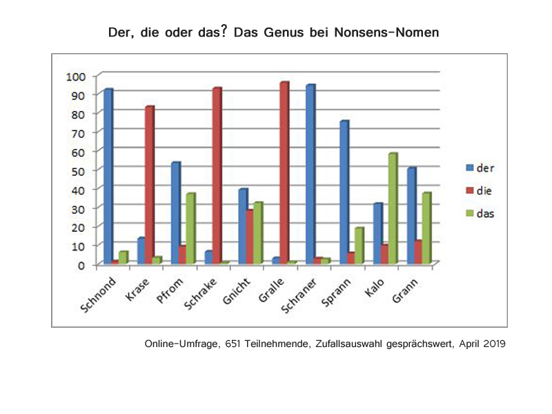 Genusumfrage - Auswertung
