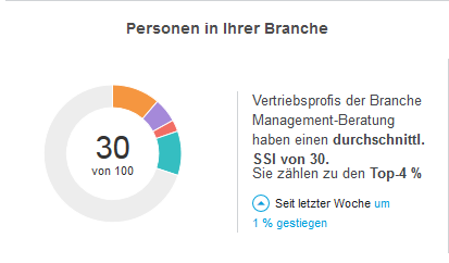 SSI Linkedin | Marketing | Personal Branding Marketing und Branding
