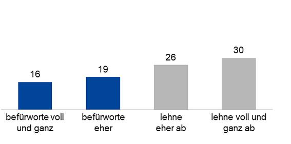 Säulendiagramm aus den Ergebnissen der WamS-Umfrage